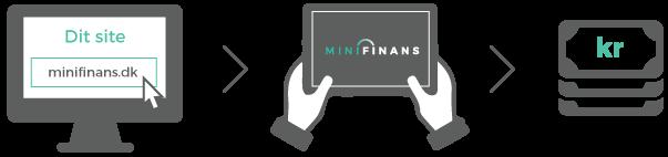 minifinans-affiliate